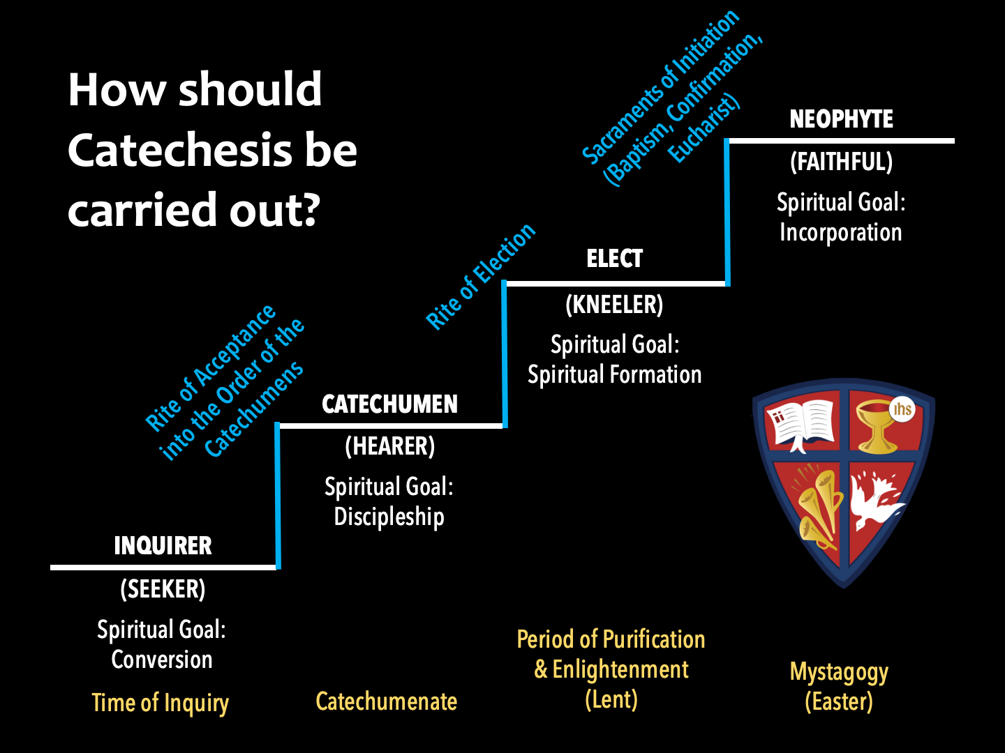Catechesis process